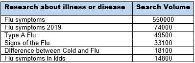 Research about illness or disease