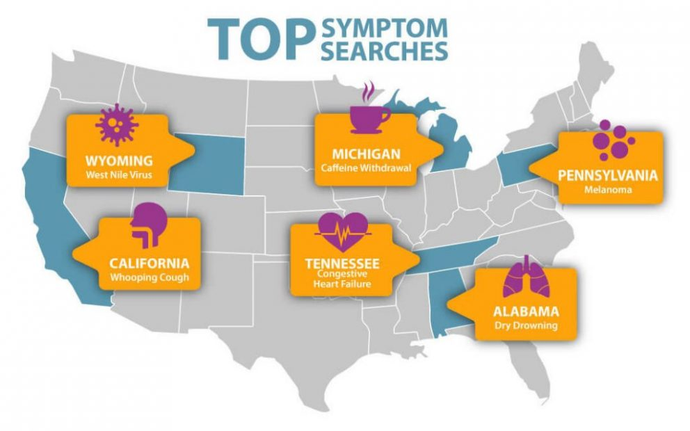 Top symptoms searched in USA