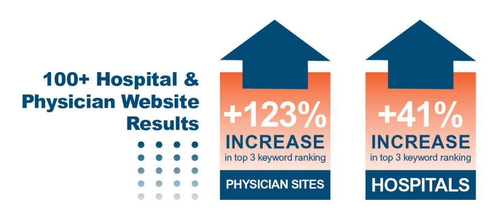 Graph showing increase in Hospital and Physician Website results